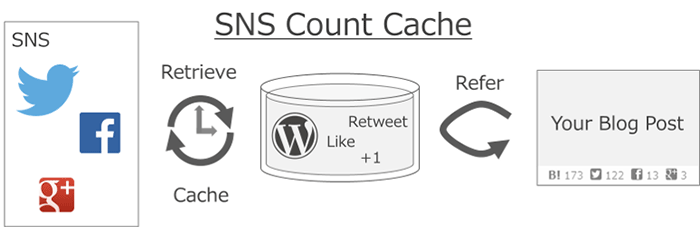 SNS Count Cache - シェア数をキャッシュできるWordPressプラグイン