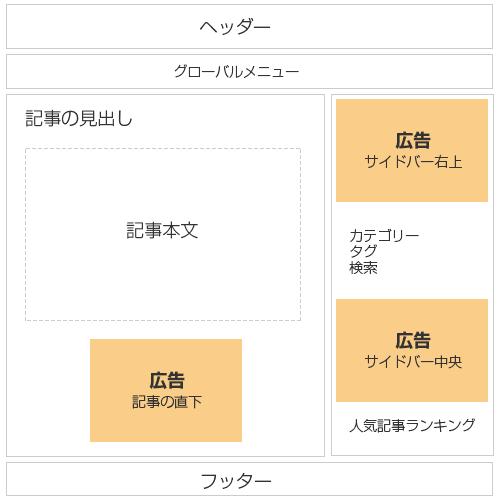 2カラム サイドバー右側 広告配置の例