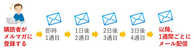 ステップメール配信の流れ